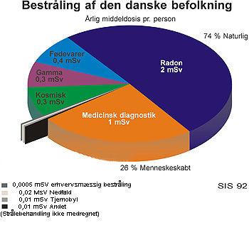 Pu72c8825df1b966c Radonmaling Radon Forekomsts Kort Over Danmark